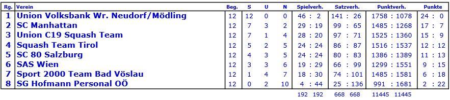 Endstand 2011/12: Tirol belegt den 4. Platz.